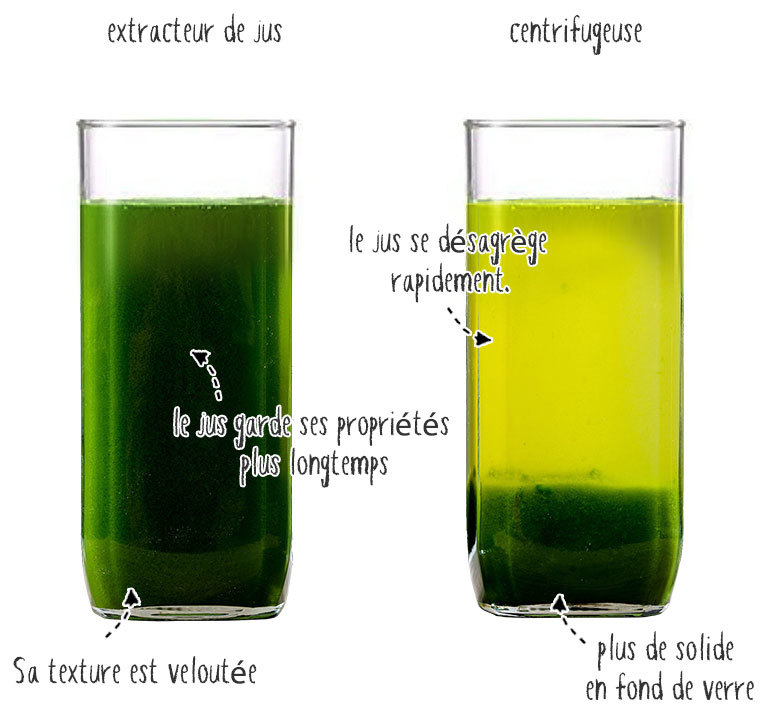 jus extracteur contre jus centrifugeuse